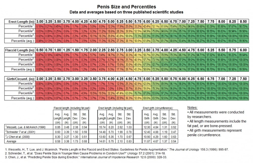 The average penis sizes across the uk so how do scots measure up